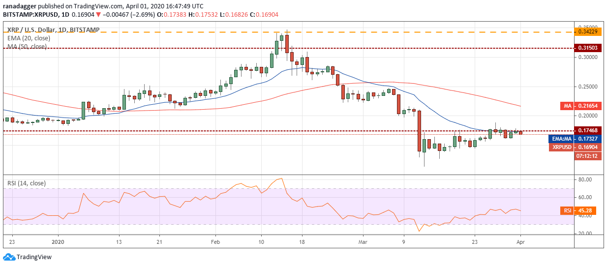 Gráfico diario de XRP/USD
