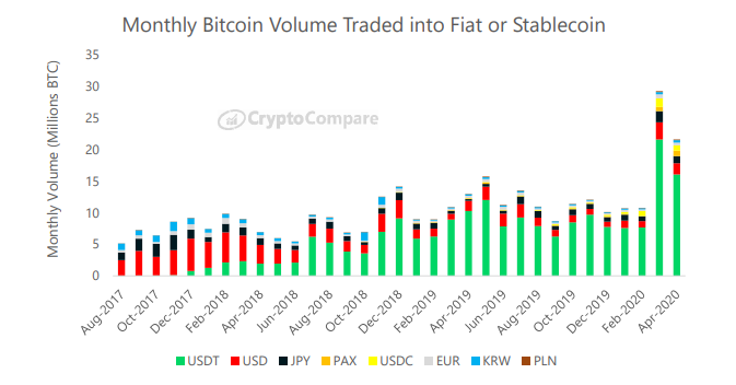 Monthly Bitcoin volume traded into fiat or stablecoin