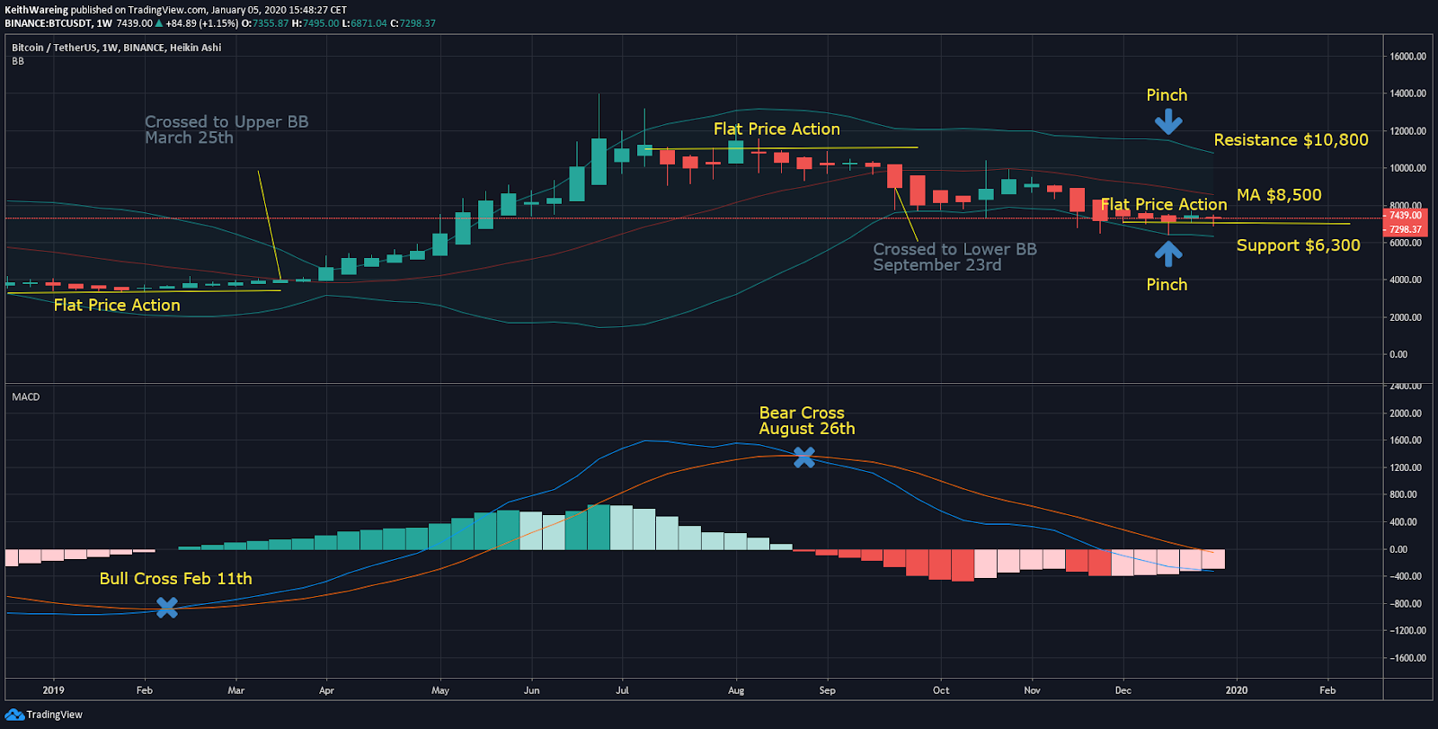 BTC USD BB weekly chart
