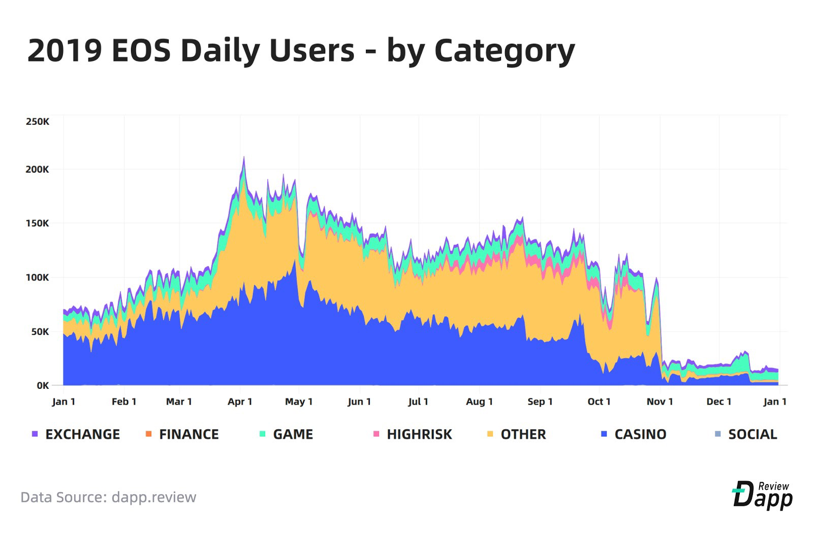 2019 EOS Daily Users