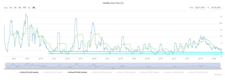 Volatilidad BTC/USD