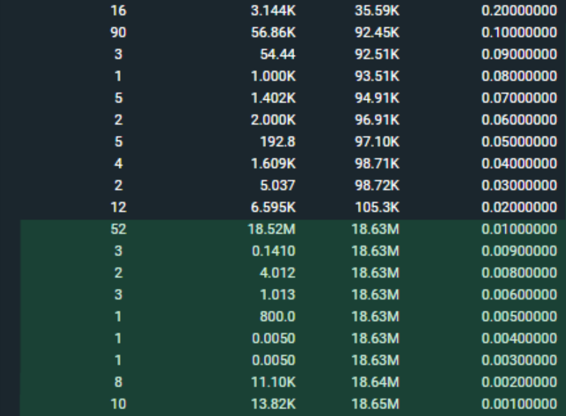 Bitfinex orderbook showing Alistair Milne's buy order for 18.52 million BTC. Source: Alistair Milne/ Twitter