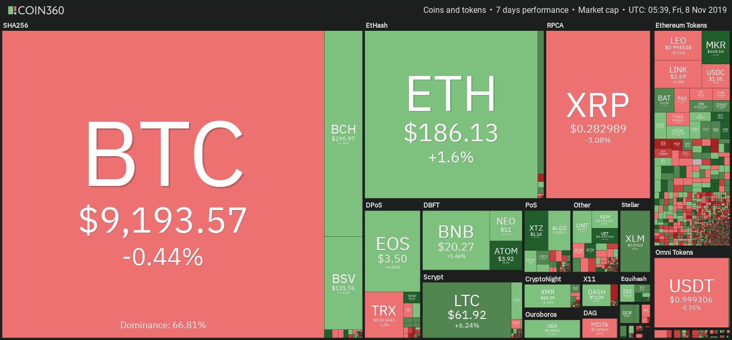 Wochenübersicht der Kryptomarkt-Daten