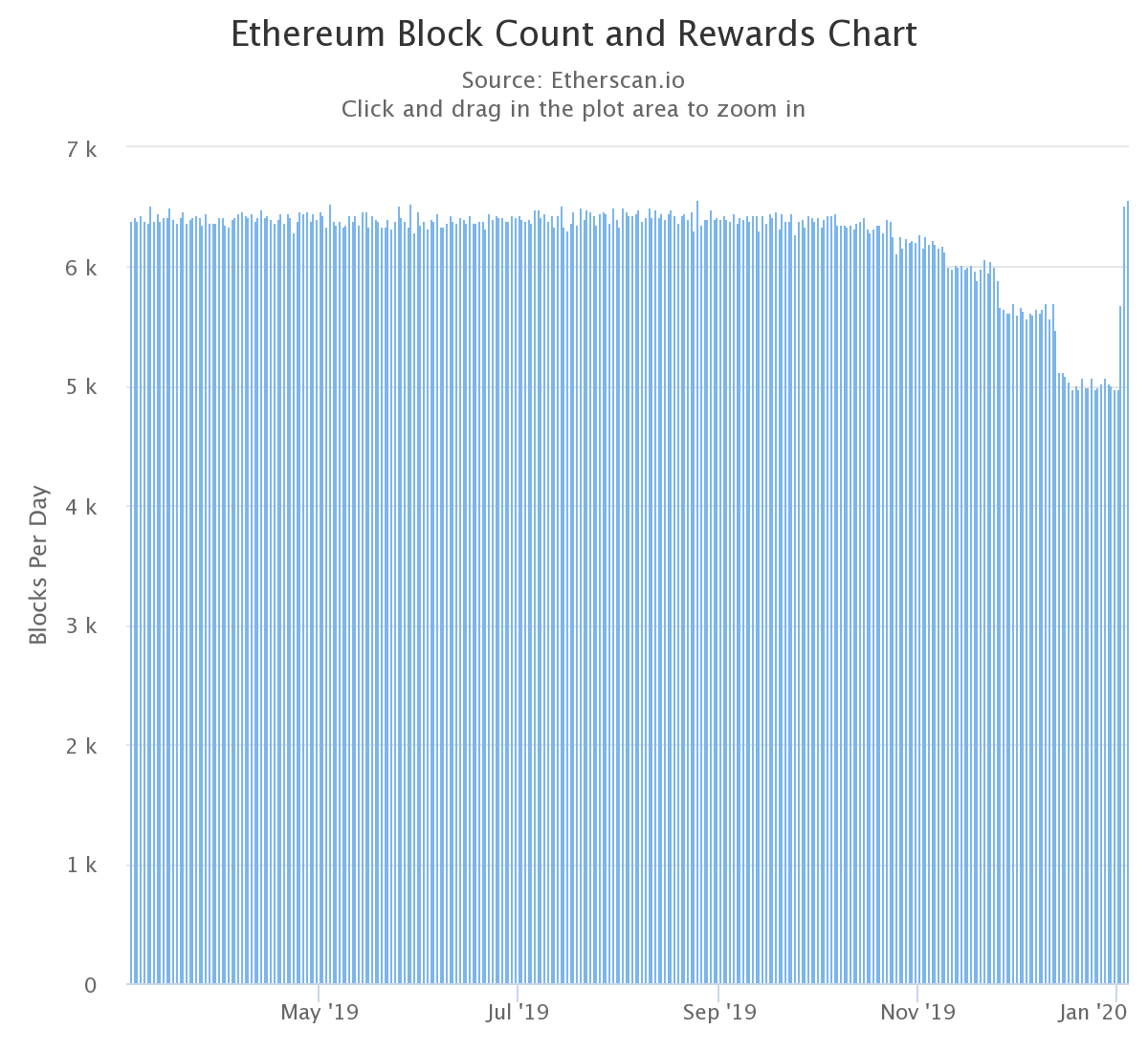 Chart of Ethereum block count and rewards March 3-Jan. 4