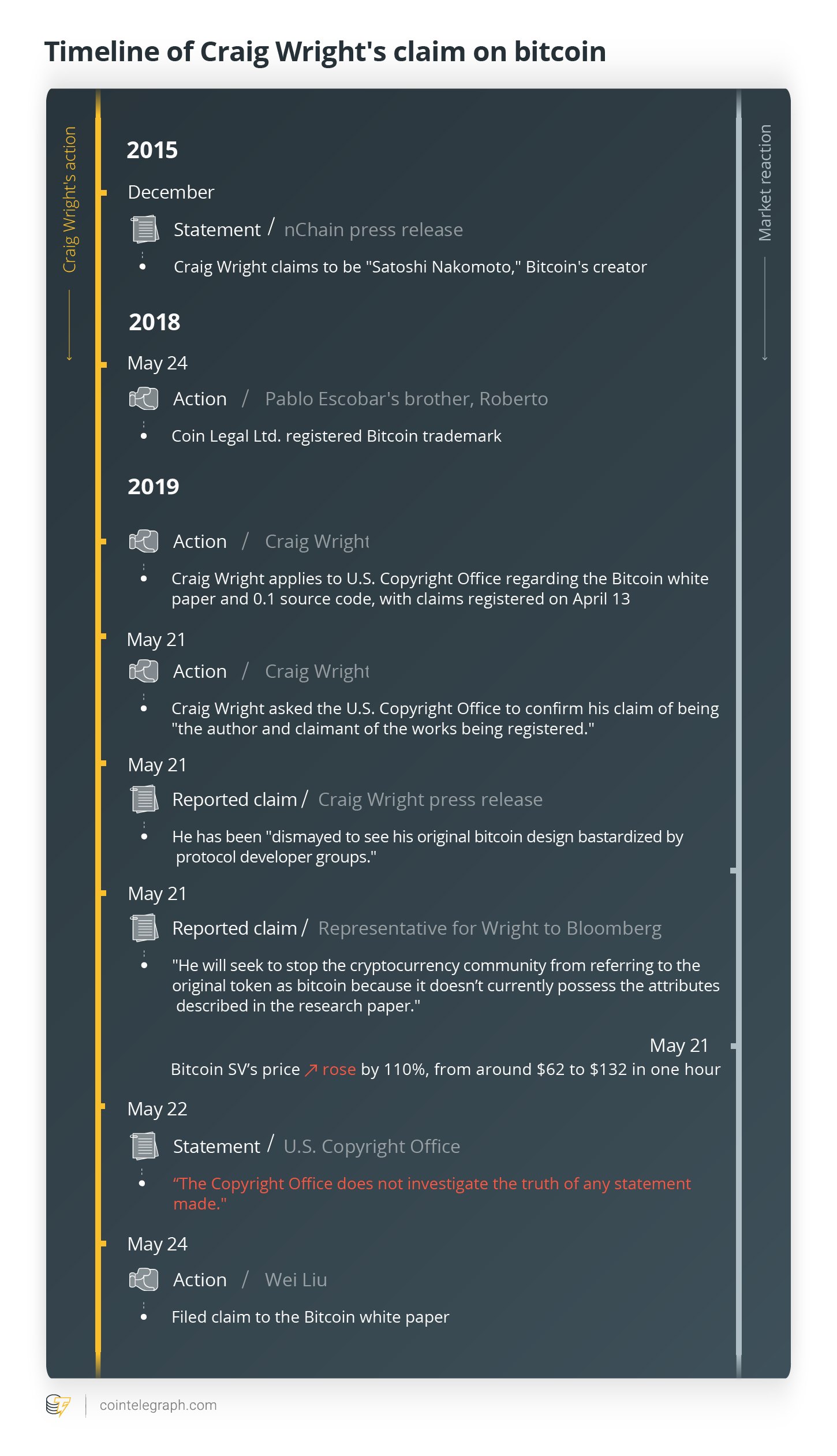 Timeline of Craig Write's claim on bitcoin