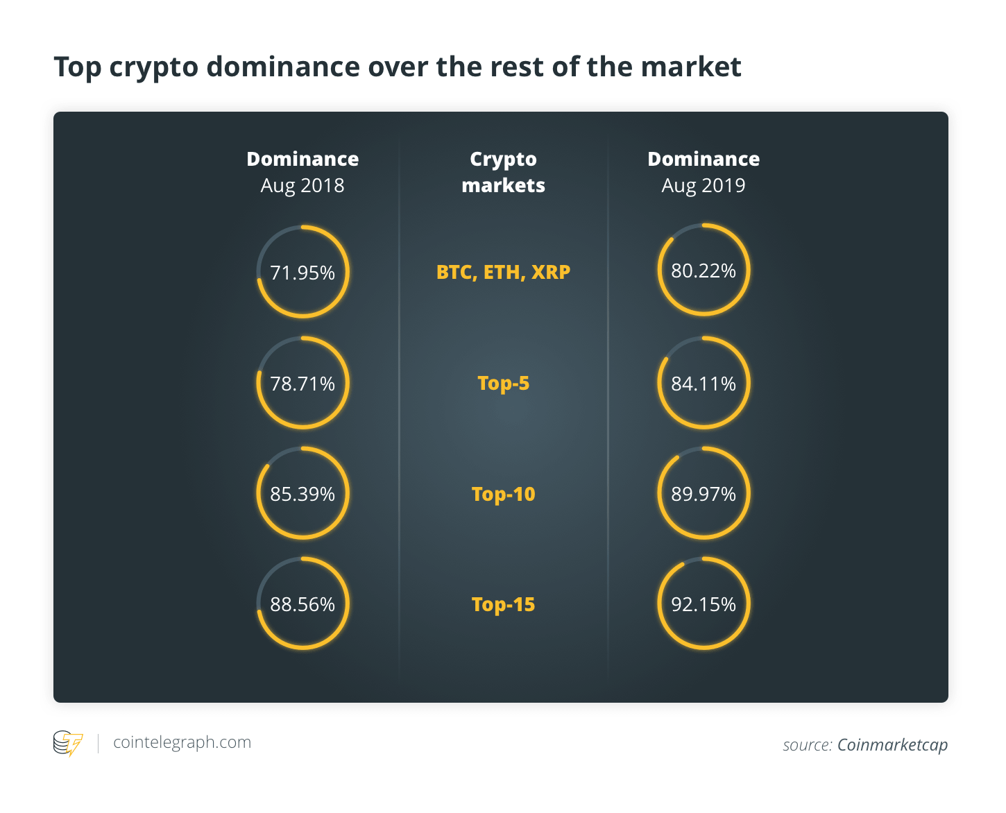 total market value of all cryptocurrencies