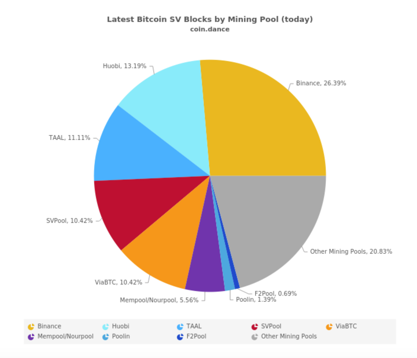 Latest Bitcoin SV Blocks by Mining Pool (today)