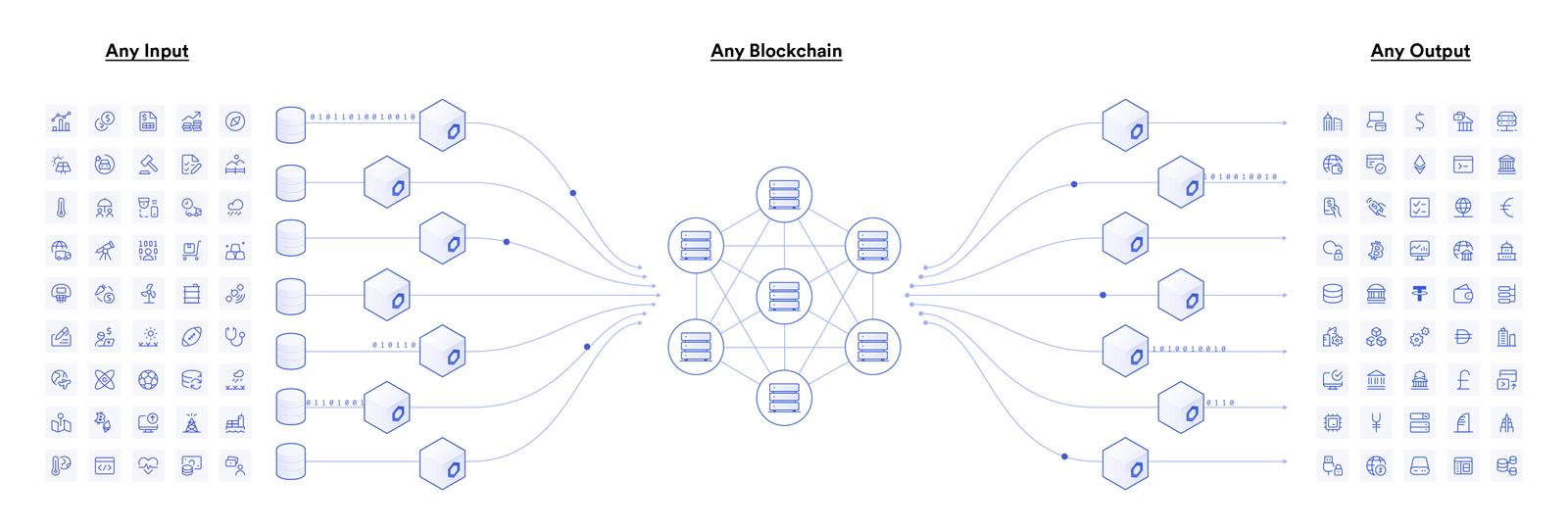 Chainlinkがブロックチェーンと外部情報をつなぐ