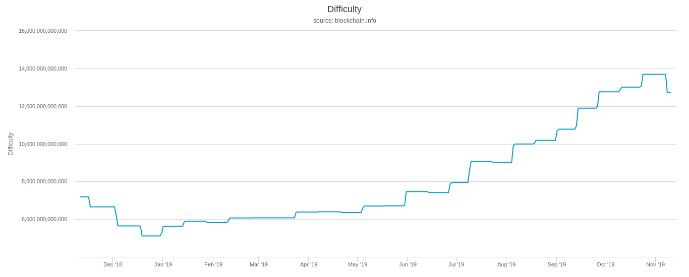 Bitcoin mining difficulty one-year chart