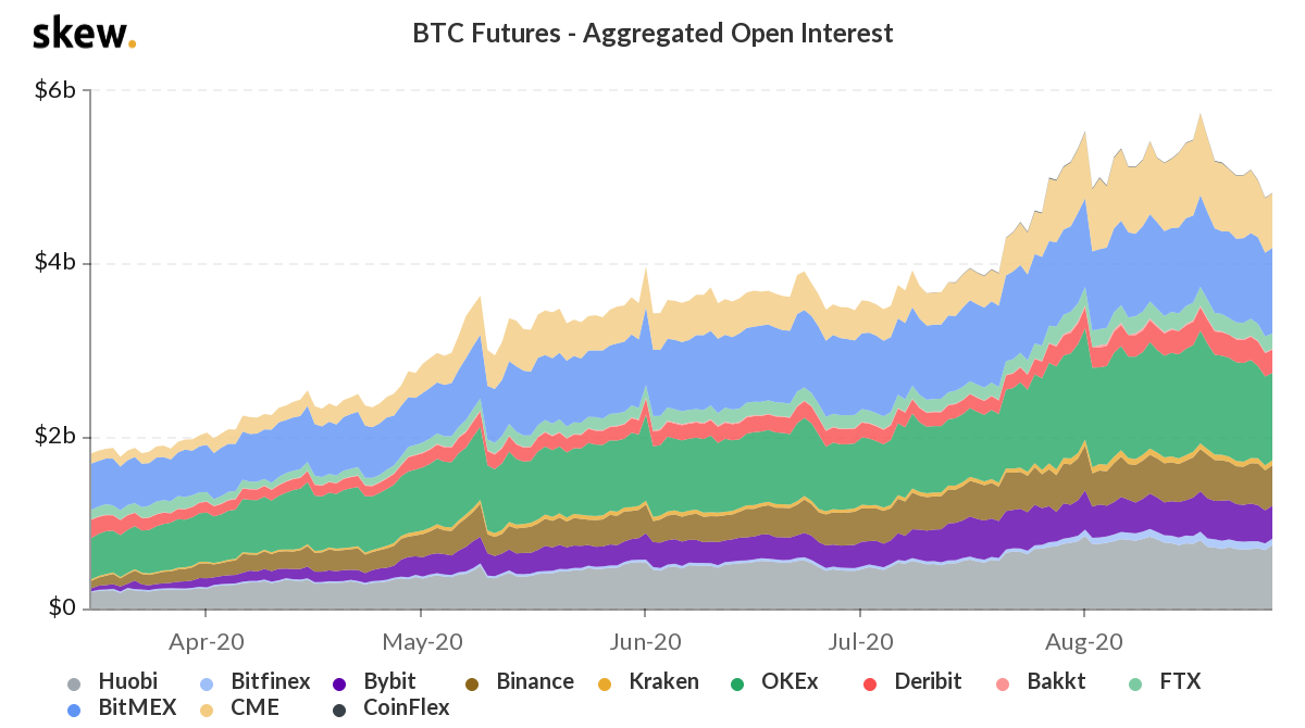 Total BTC futures open interest, USD. Source: Bybt & CoinTelegraph
