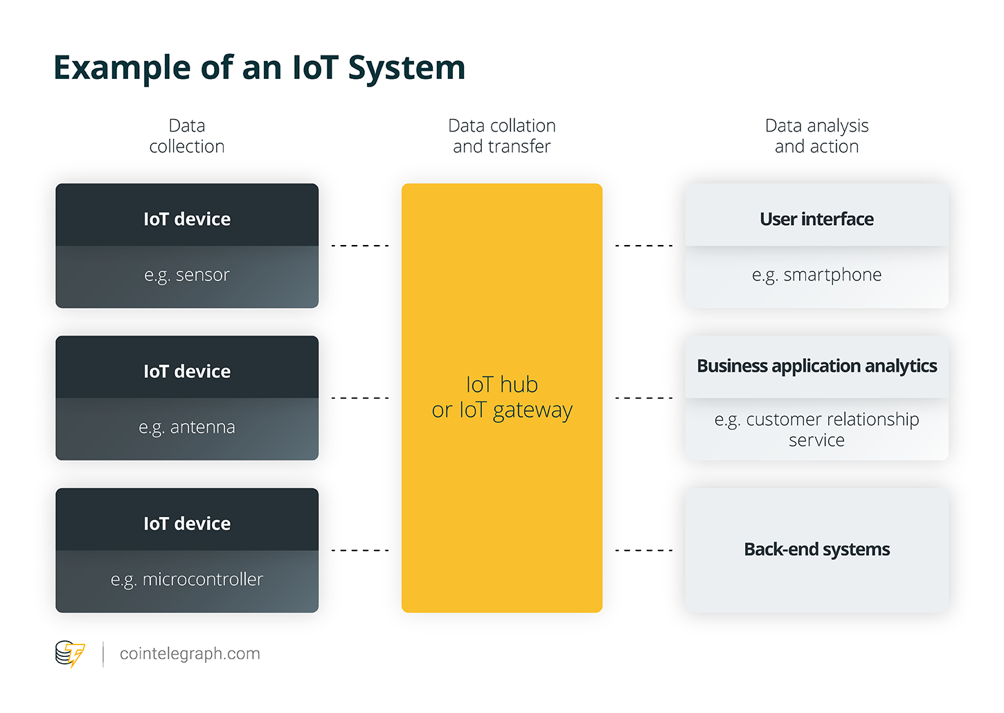 how IoT Works?
