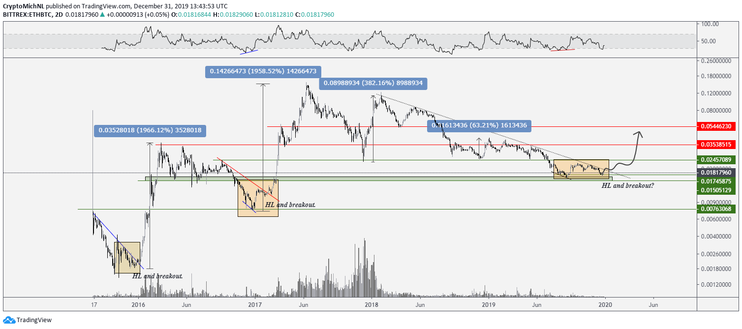 ETH BTC 2-day chart