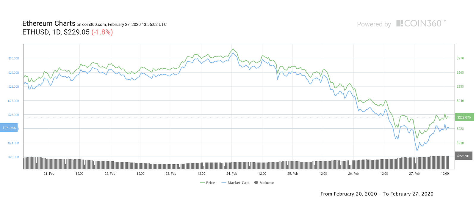 Gráfico de precios de 7 días de Ether. Fuente: Coin360