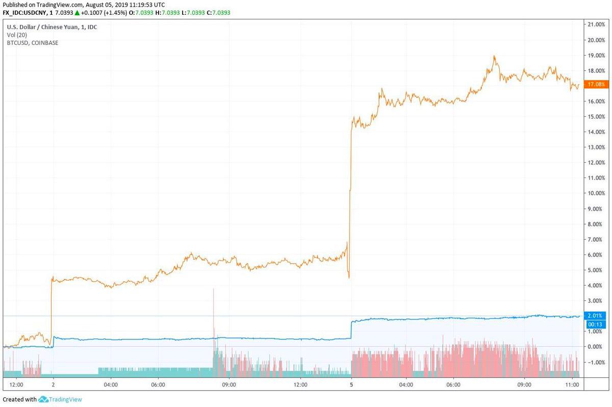 Biểu đồ USD / CNY