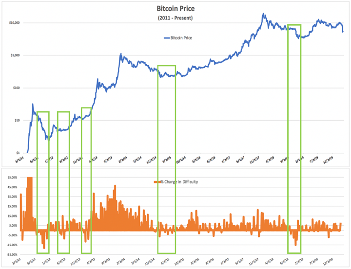 Bitcoin Price and mining difficulty correlation from 2011 to date. Source: Blockware Solutions