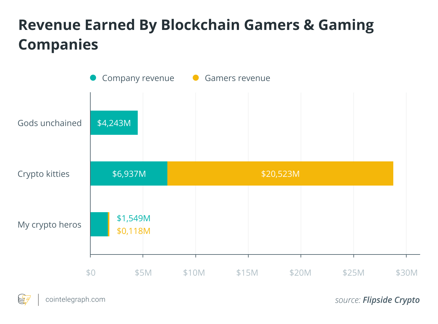 Revenue Earned By Blockchain Gamers & Gaming Companie