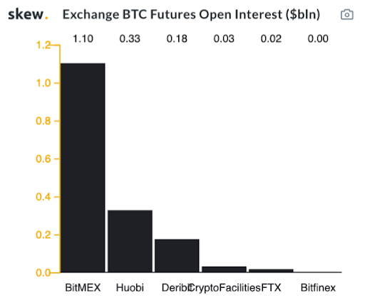 Exchange BTC Futures Open Interest ($bln). Source: Skew.com