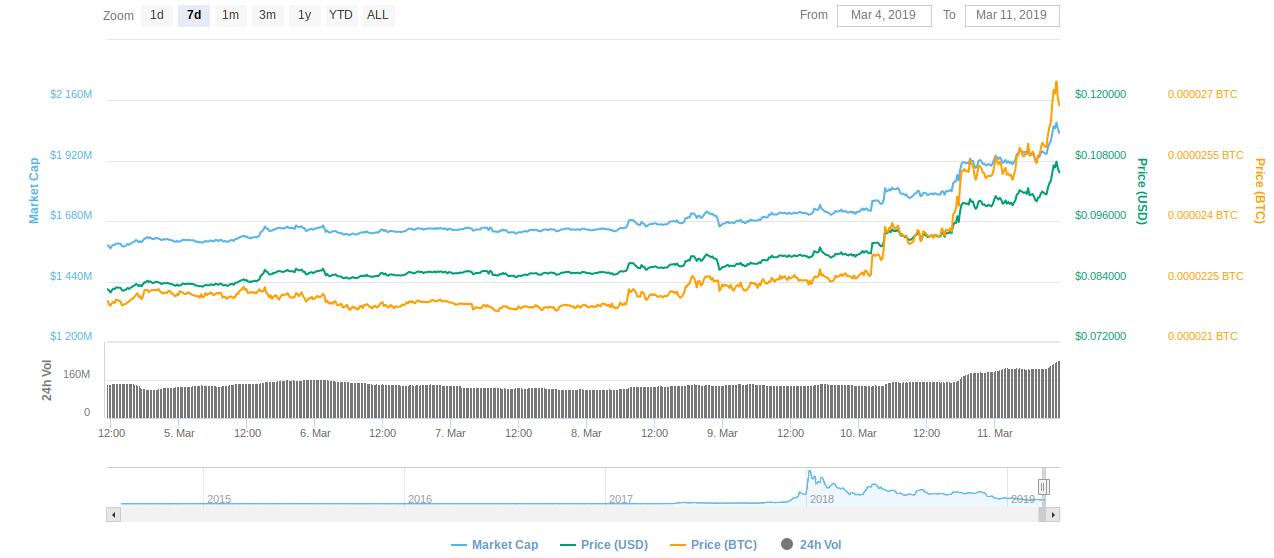 Gráfico de precios de Stellar para 7 días