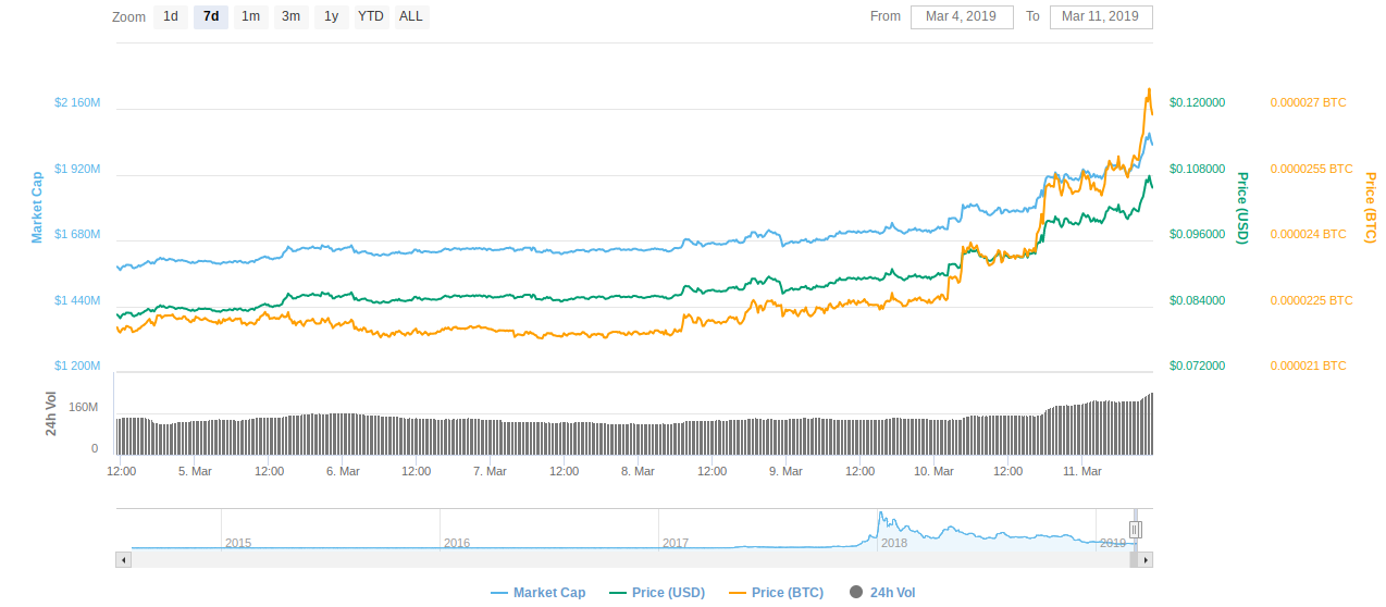 Stellar 7-day price chart