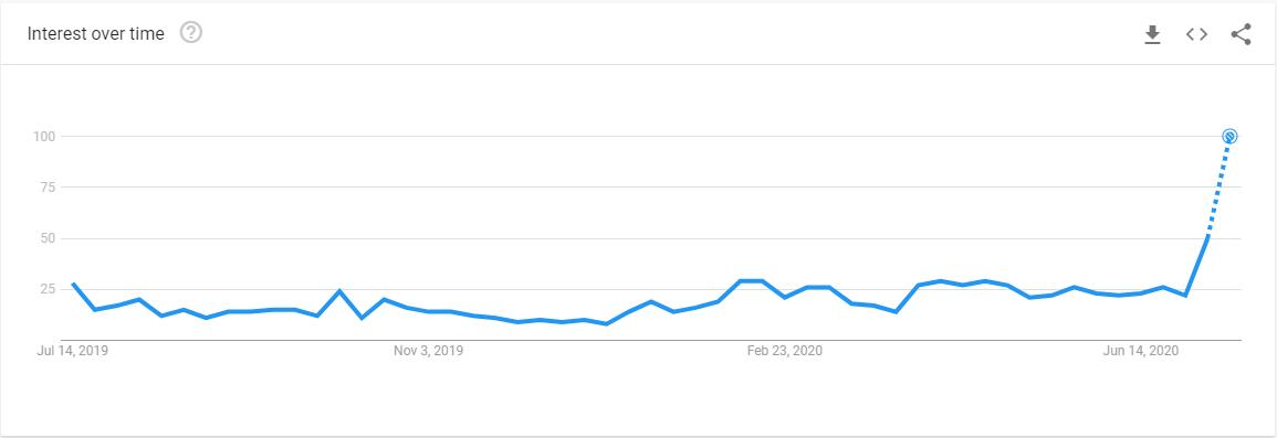 "Interest over time for the term ""Chainlink�"