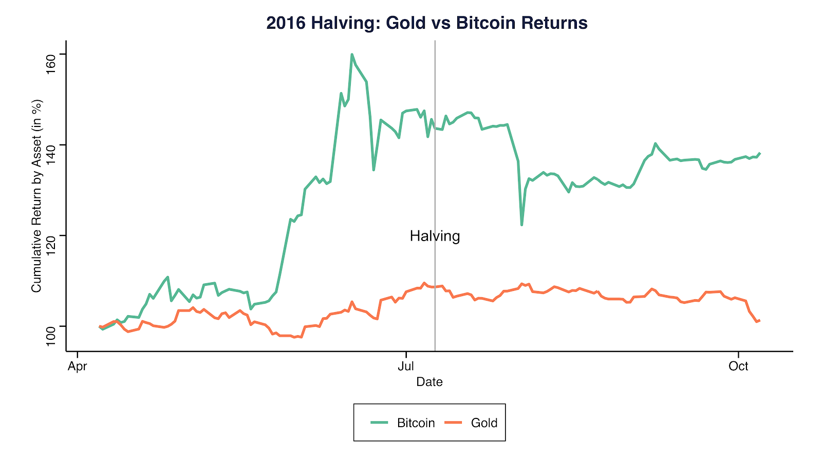 2016 Halving: Gold vs. Bitcoin returns. Source: Coinmetrics.io and Gold.org