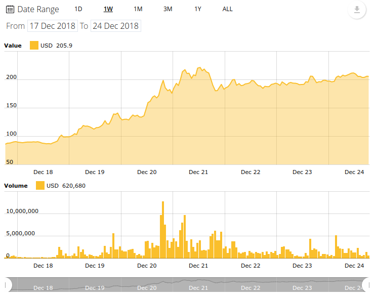 Bitcoin Cash 7-day price chart