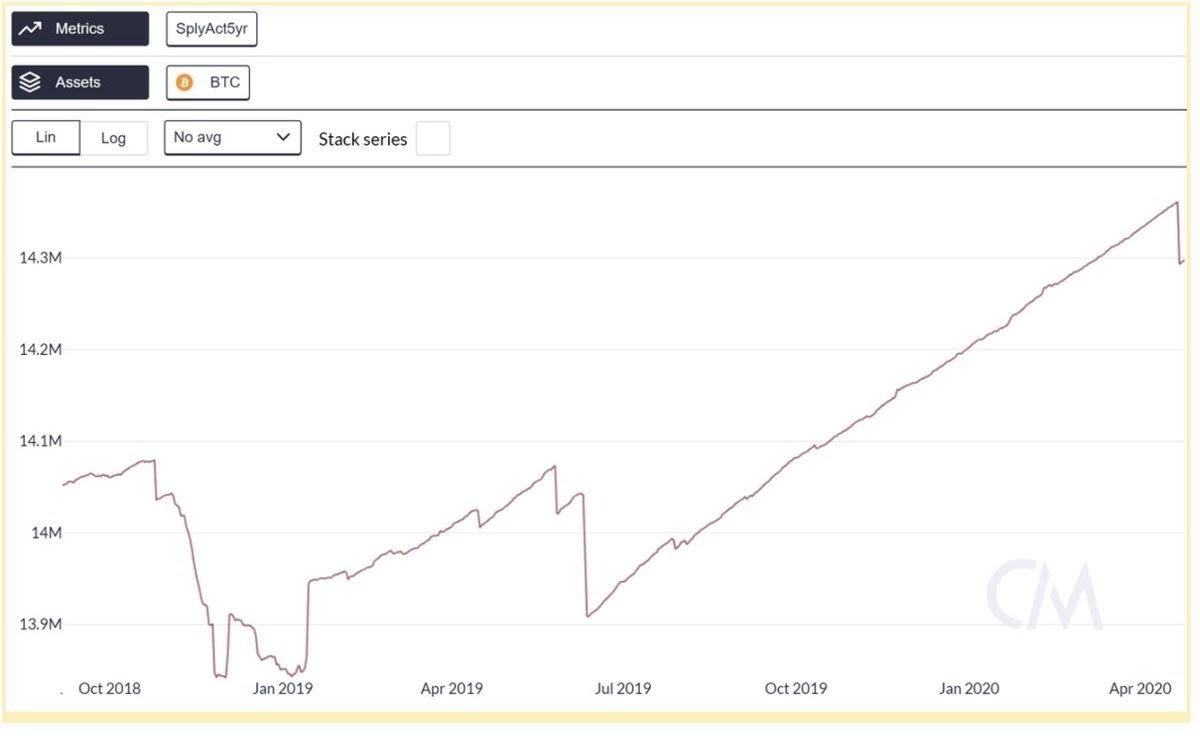Movimenti dei fondi delle whale, dall'ottobre del 2018 a oggi