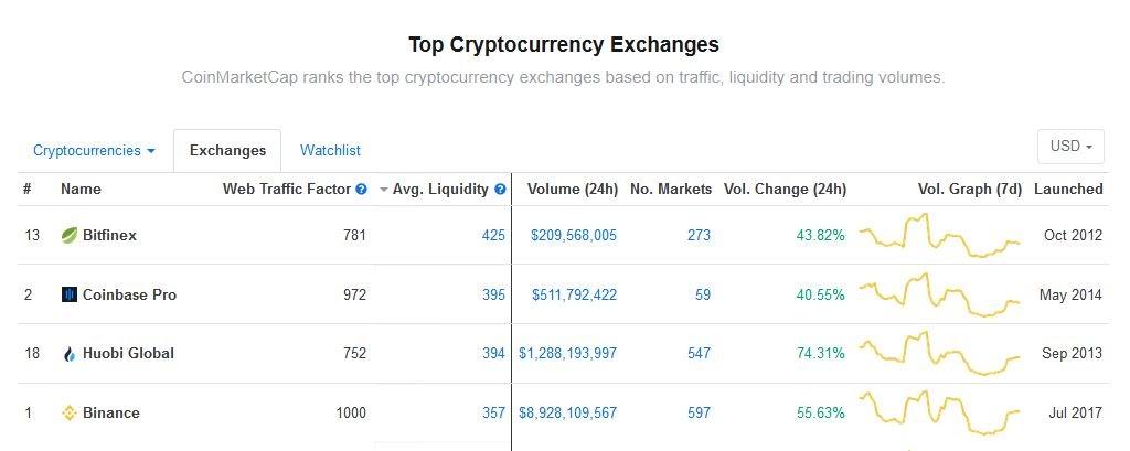 CoinMarketCap最初拒绝了如今将Binance排在首位的指标