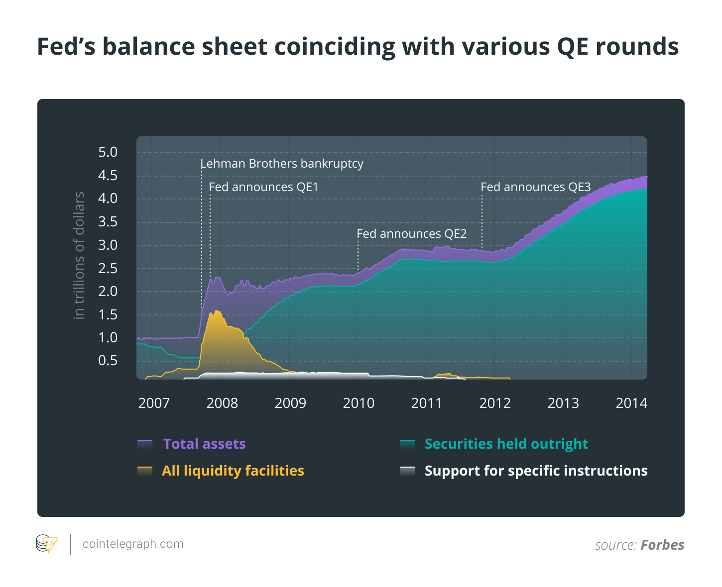 Fed's balance sheet coinciding with various QE rounds
