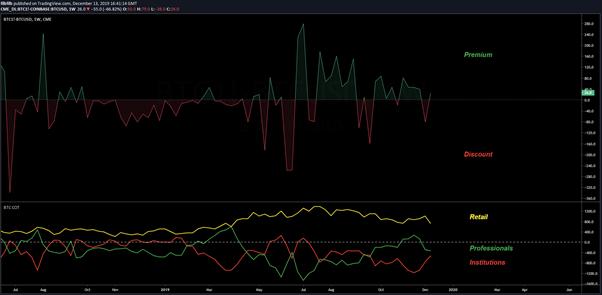 BTC Futures USD 1weekchart. Source: TradingView