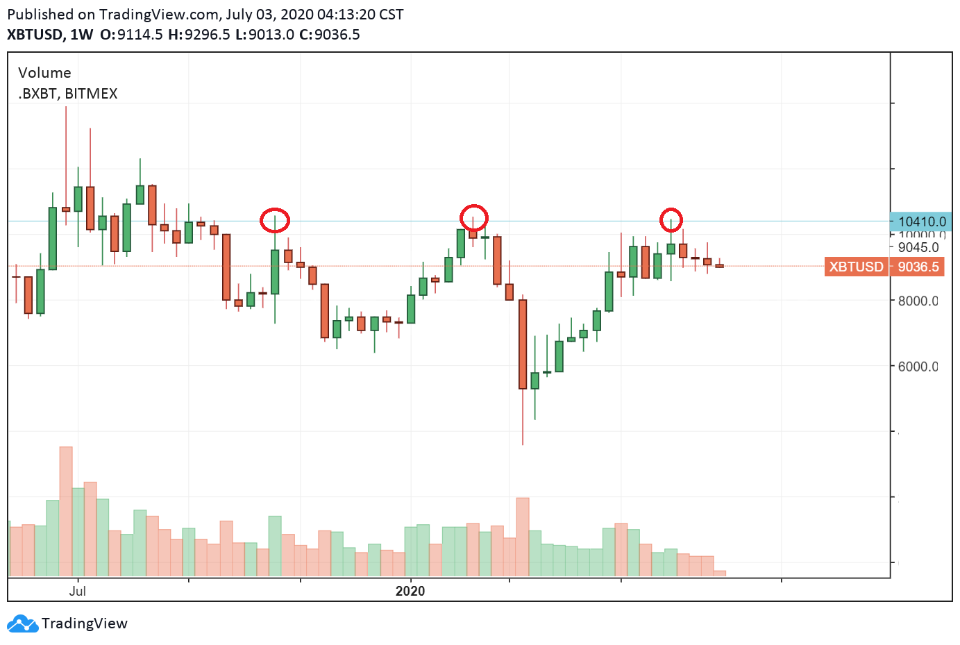 A potential triple top in play for Bitcoin