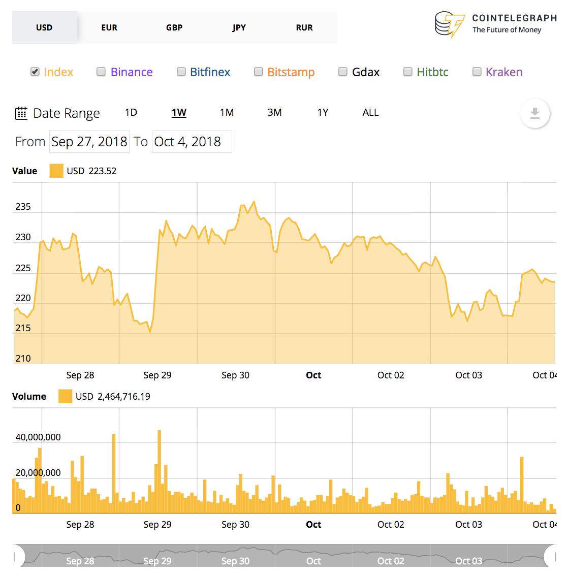Tabla de precios de Ethereum de 7 días