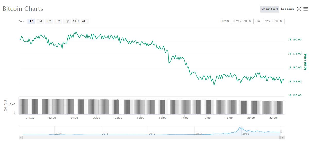 Bitcoin 24-Stunden-Kurschart