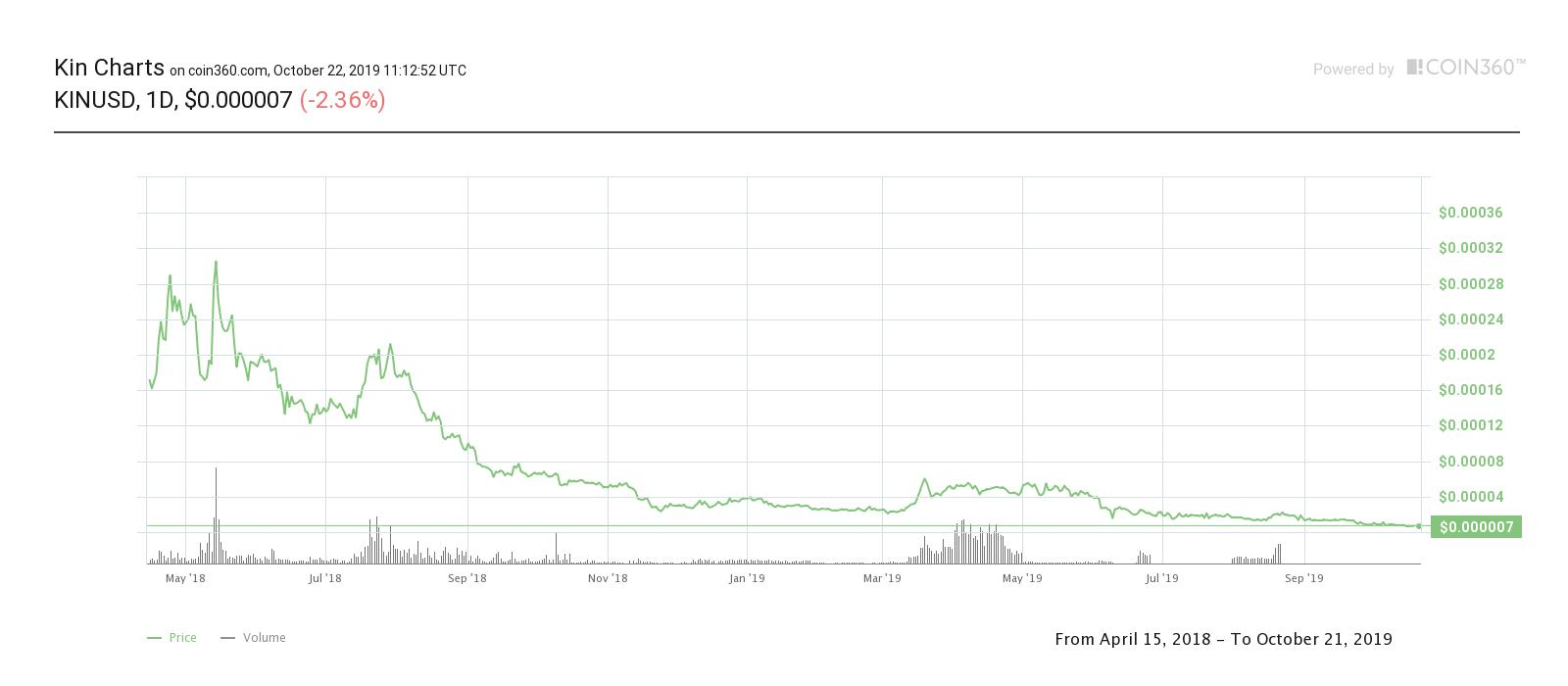 Price of Kin since the investigation began. Source: Coin360.com