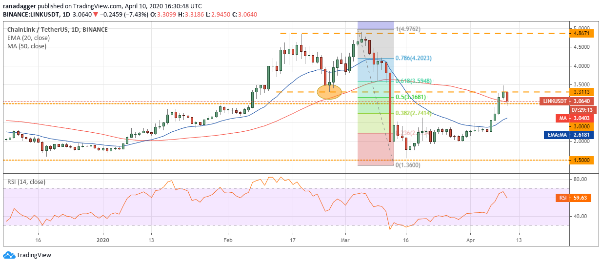 LINK–USD daily chart