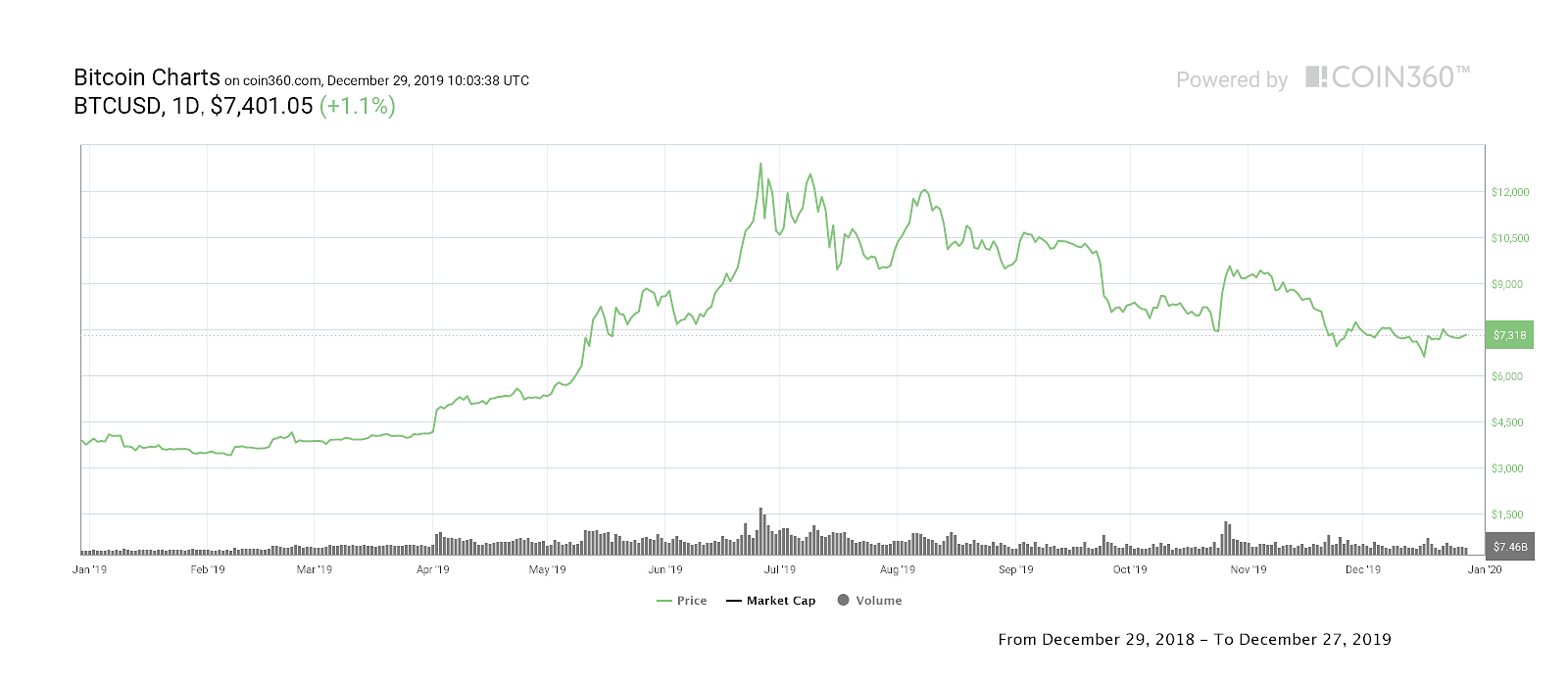 Bitcoin year-to-date price chart