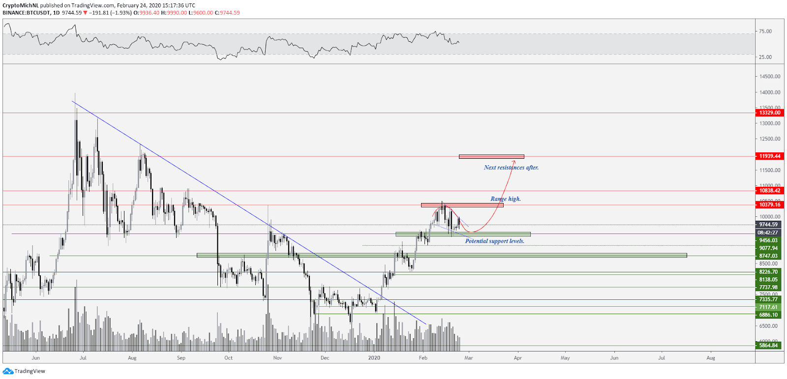 BTC USDT 1-day bullish scenario. Source: TradingView