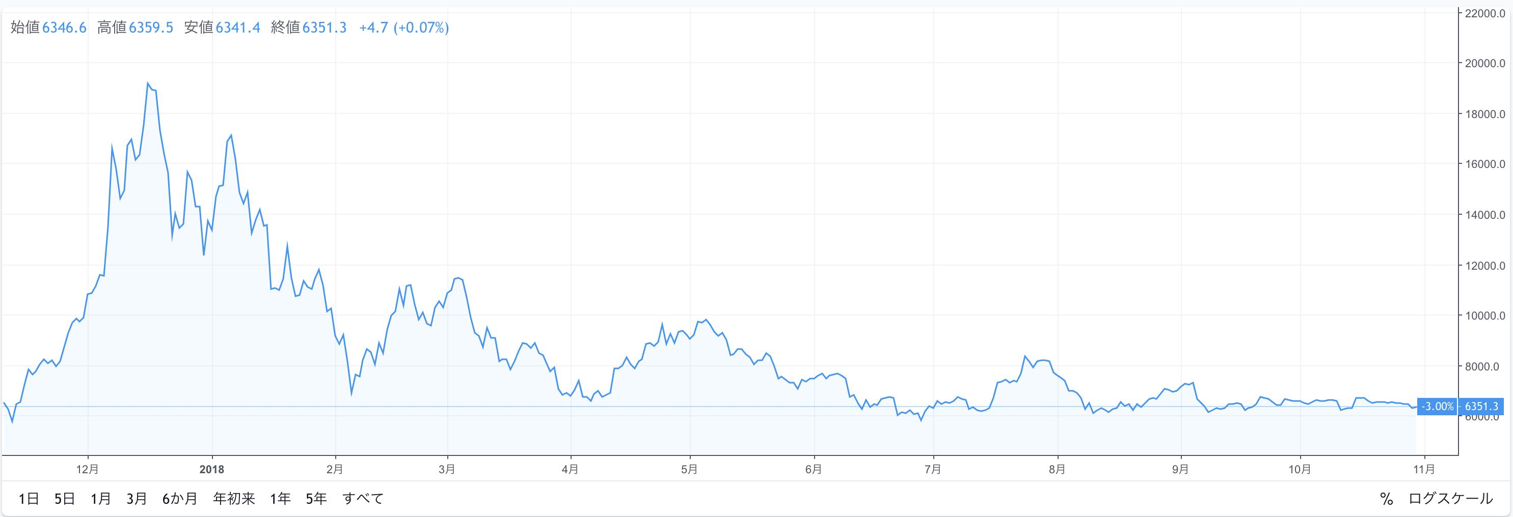 ビットコイン・アメリカドル価格チャート