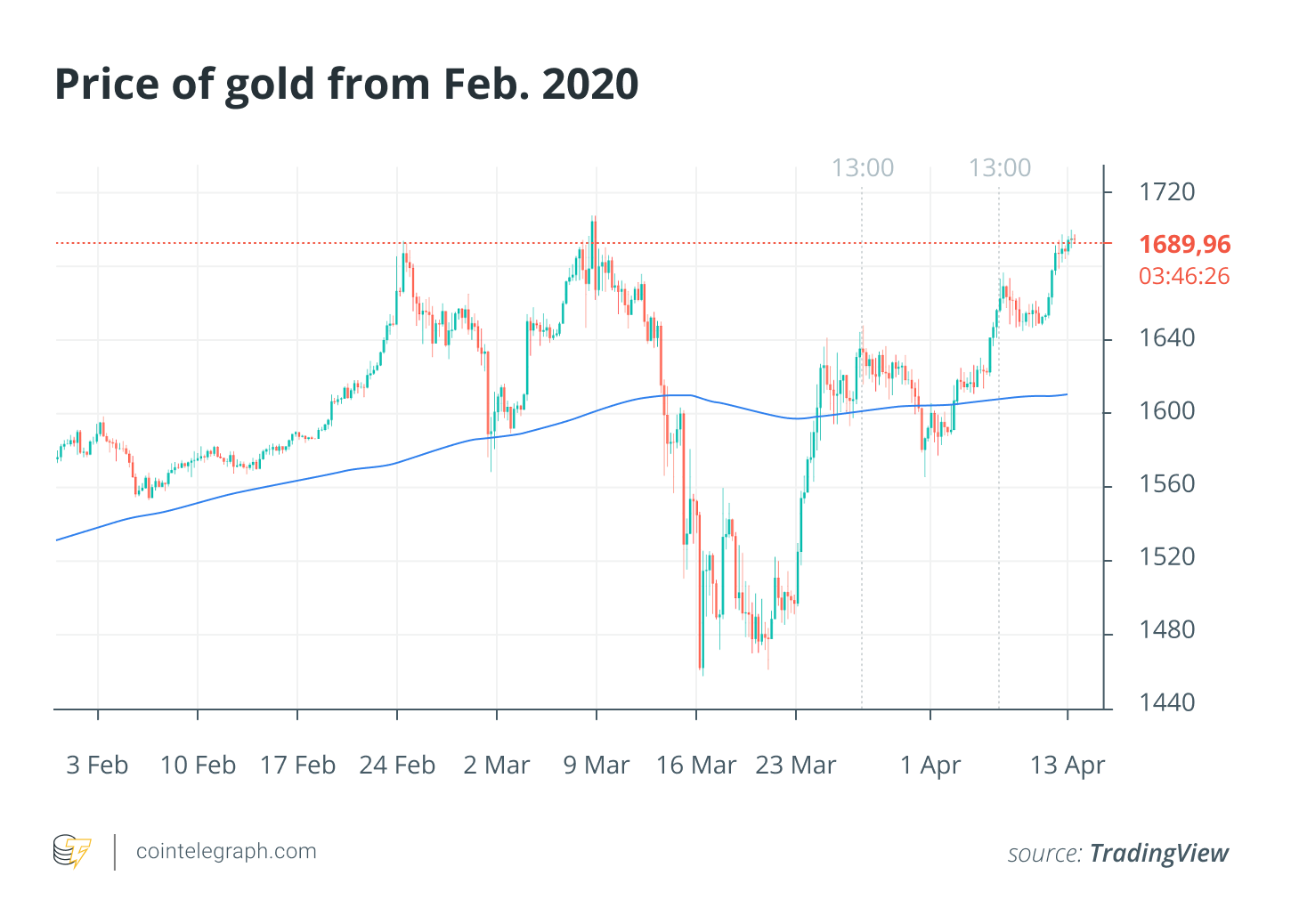 Price of gold from Feb. 2021