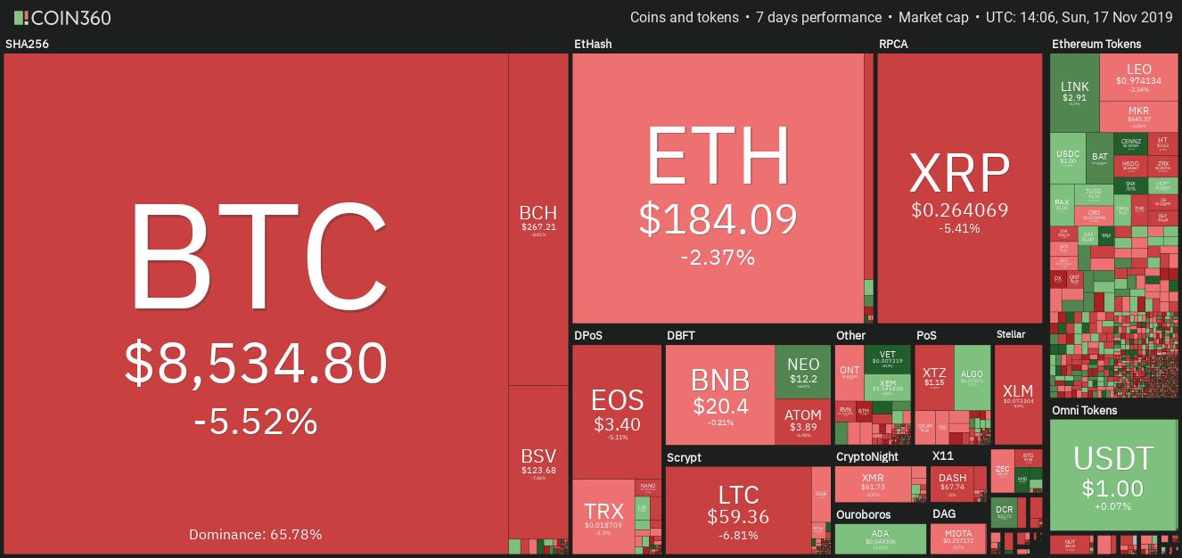 Wochenansicht der Kryptomarktdaten.