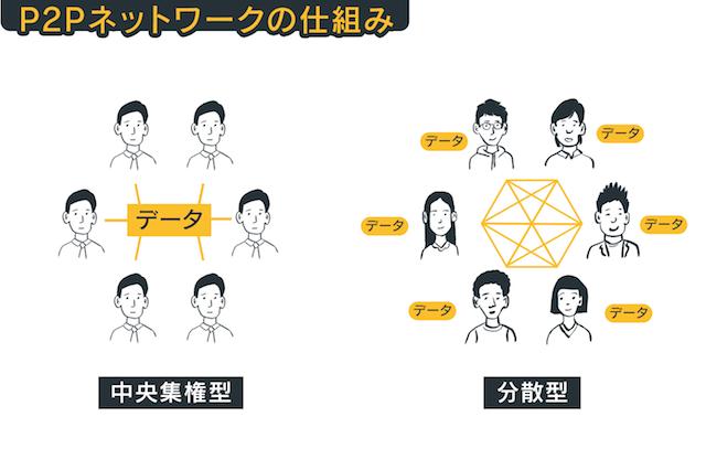 P2Pネットワークの仕組み