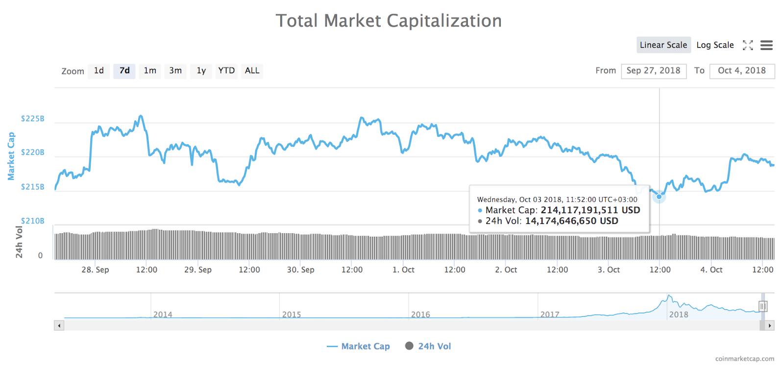 Gráfico de 7 días de la capitalización bursátil total de todas las criptomonedas
