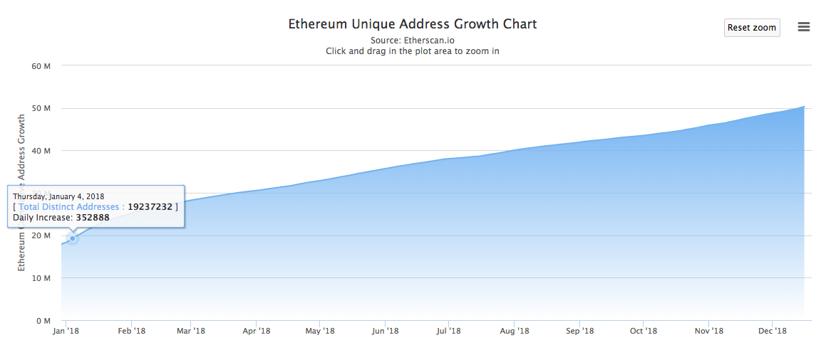 Highest historical growth of unique Ethereum addresses on Jan. 4, 2018