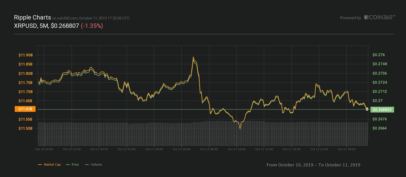 Gráfico de precios de 24 horas de XRP. Fuente: Coin360