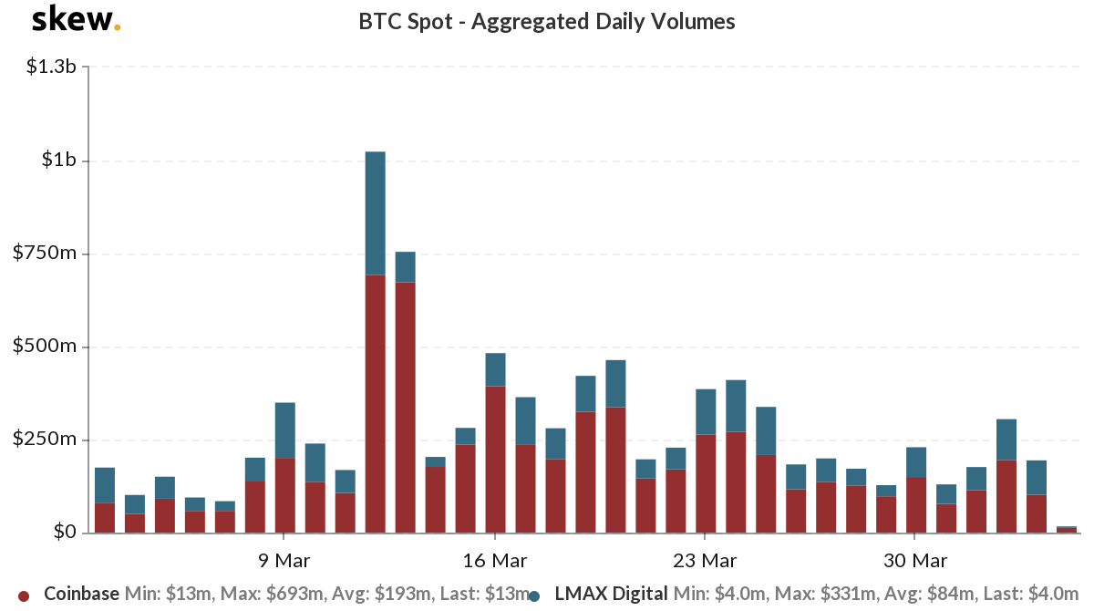 Volumen spot de Bitcoin
