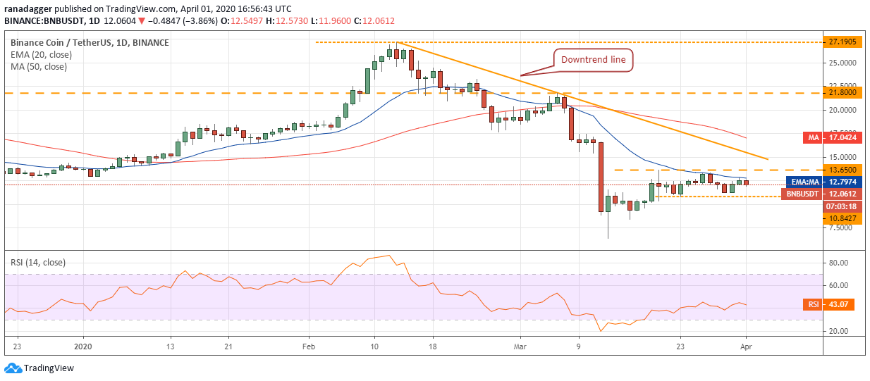 BNB–USD daily chart