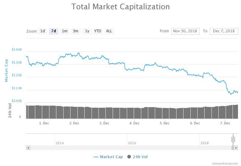 Grafico settimanale capitalizzazione complessiva