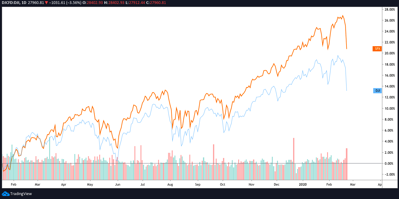 DJI and S&P 500 daily chart. Source: TradingView