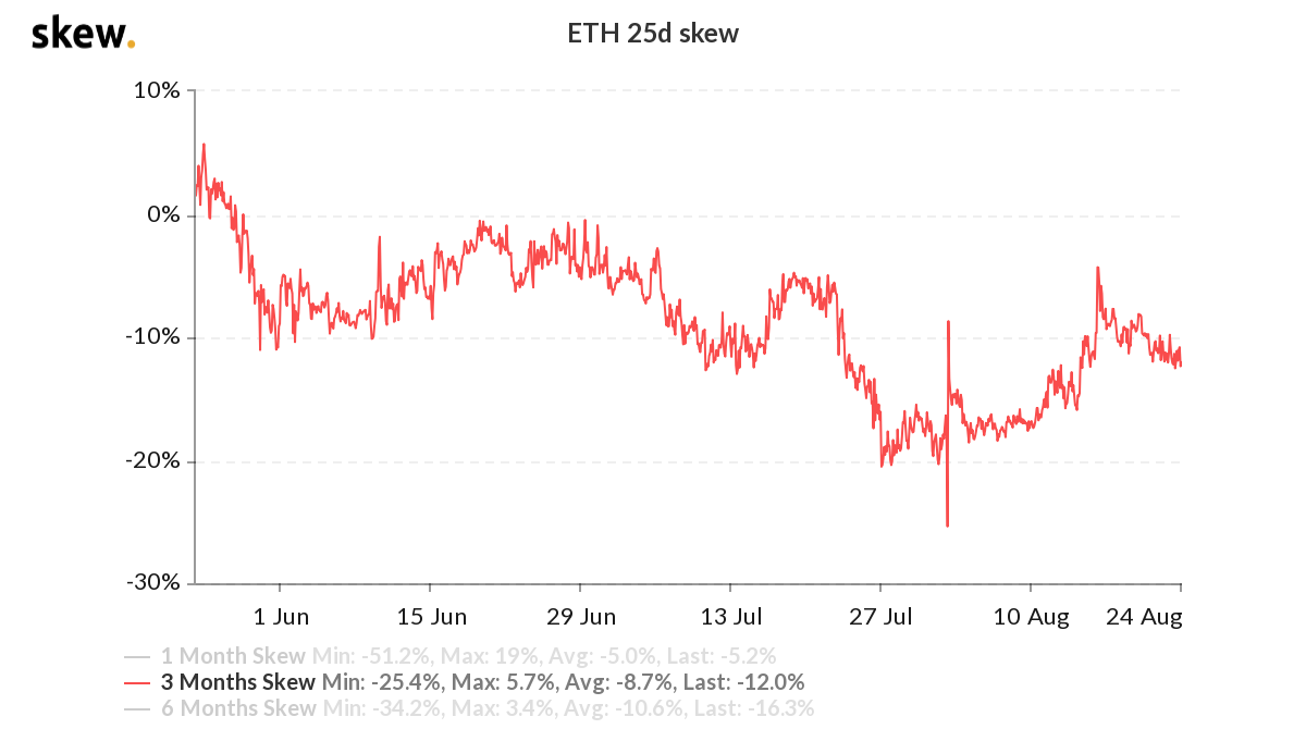 ETH 3-month options 25% delta skew. Source: Deribit