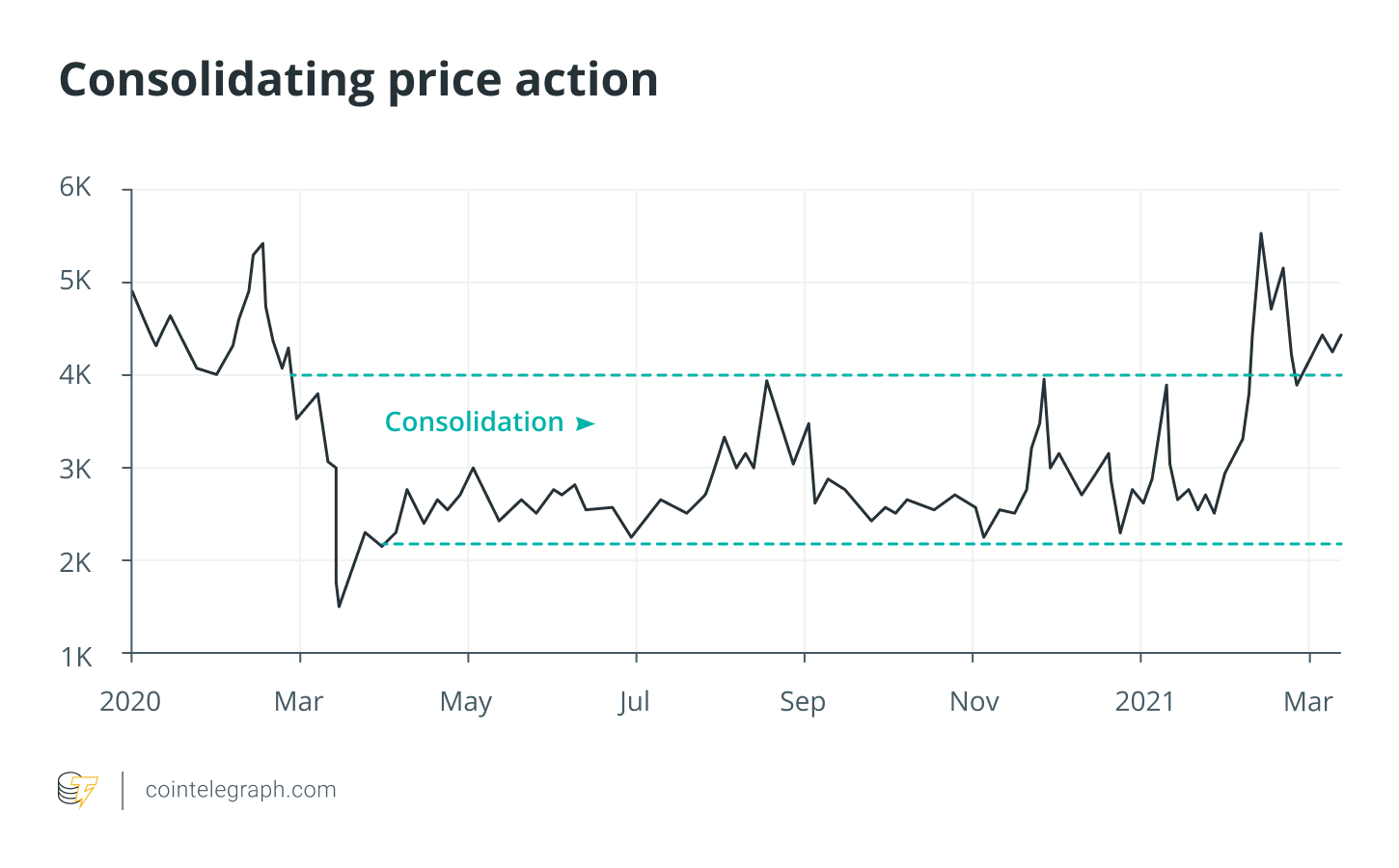 Consolidating price action